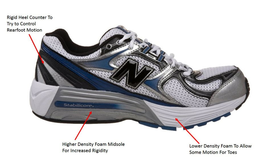 Overpronation | Shoe Selection Tips | Runners Resource