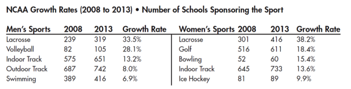 Figure 3 College Level Lacrosse Participation Rates - Fastest Growing Sport