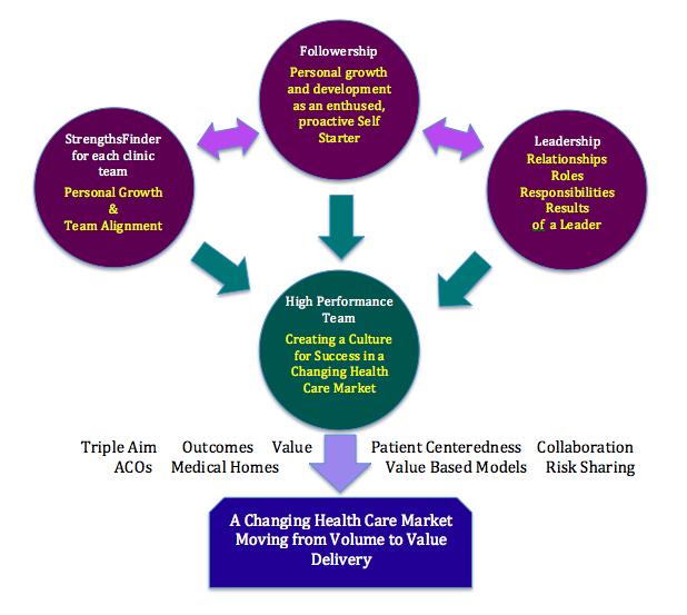 Leadership Edge model